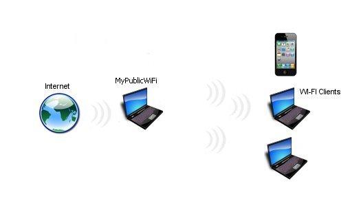 phát wifi với mypublicwifi