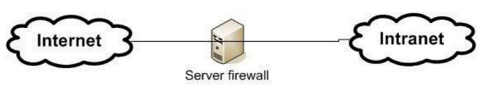 tim-hieu-ve-firewall-3