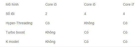 tong-quan-ve-core-i3-i5-i7