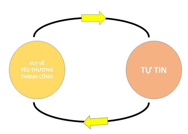 lam-the-nao-de-tu-tin-hon (1)