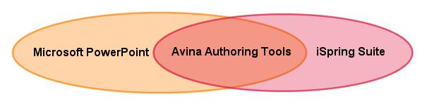 tao-bai-giang-dien-tu-bang-avina-authoring-tools (12)